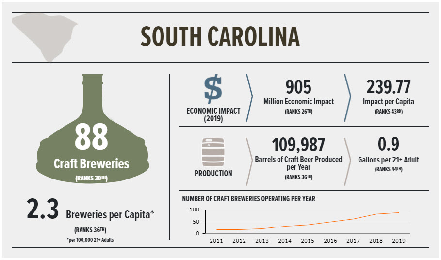 Craft breweries in South Carolina Stats